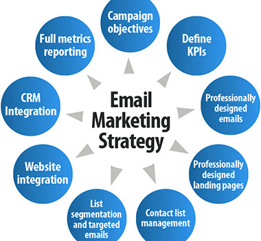 Email Marketing Archives - Walnut Solutions | Walnut Solutions