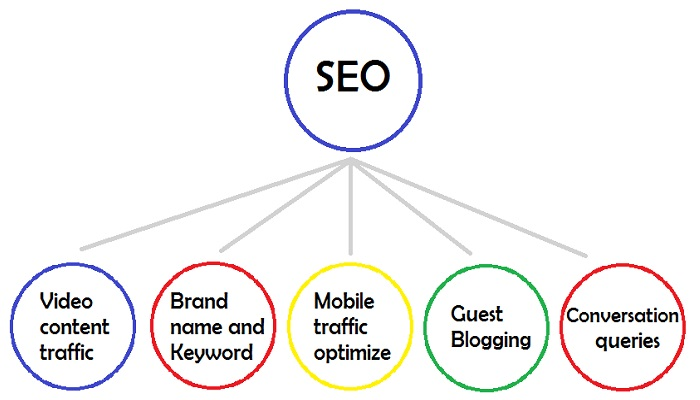 SEO Cool Trends